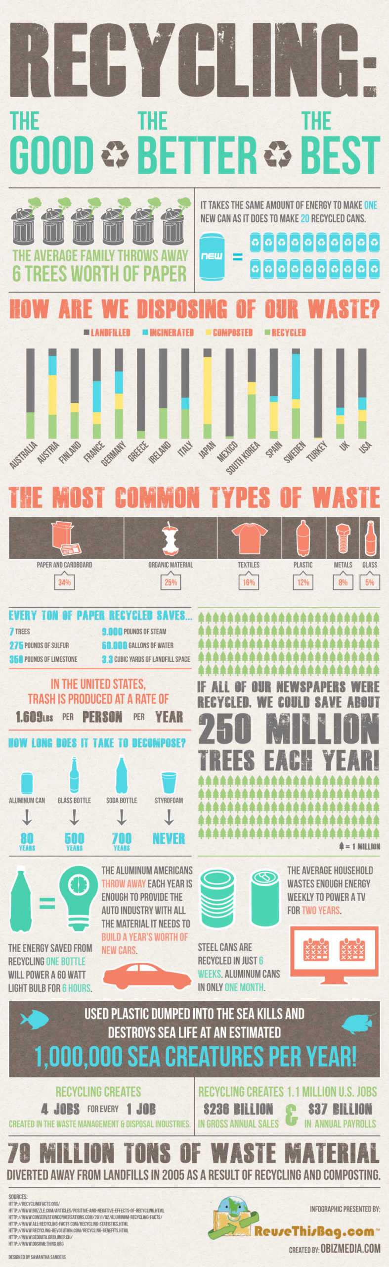 Recycling Facts and Statistics Around the Country [INFOGRAPHIC]